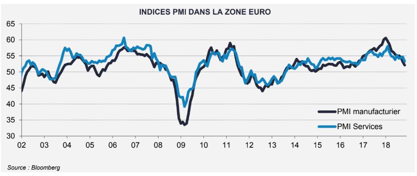 Zone euro croissance ralentie