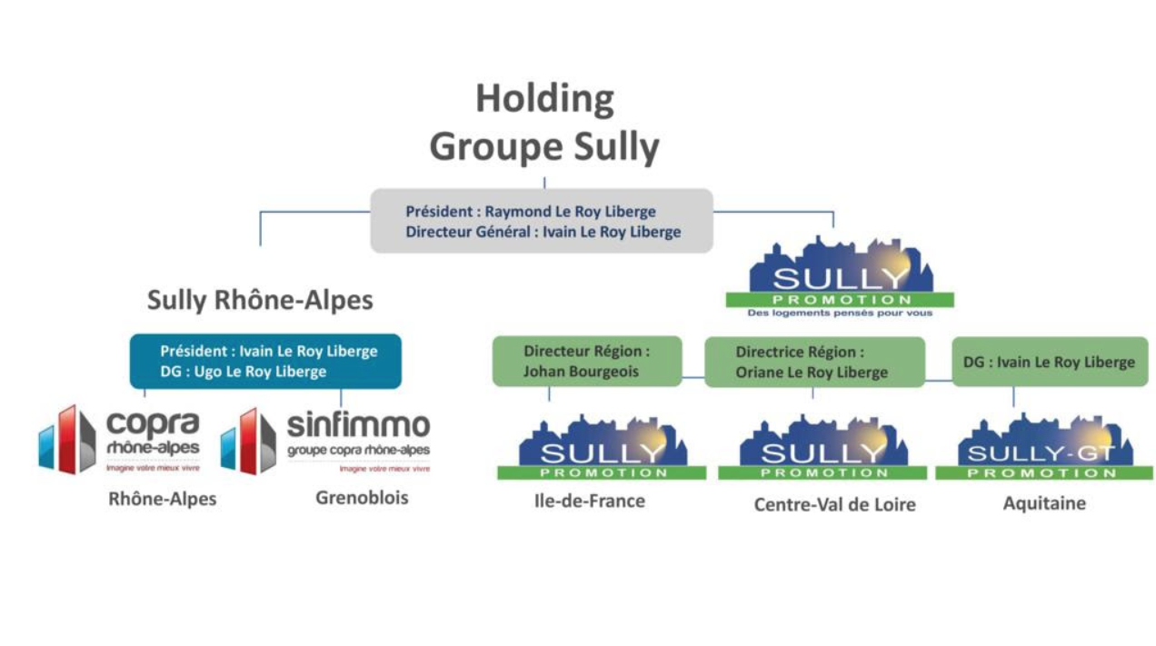 Groupe Sully promotion Copra Rhône-Alpes