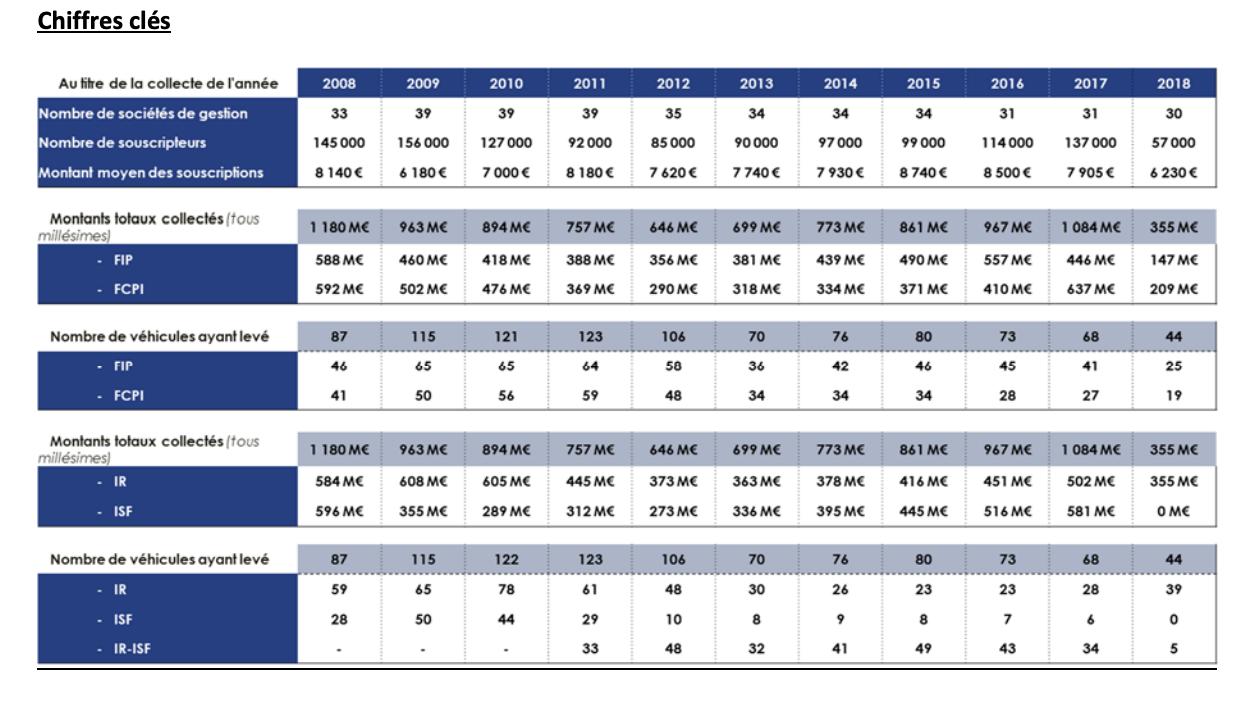 FCPI et FIP : forte diminution des levées de capitaux en 2018