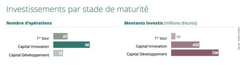 Private Equity : comment la France finance sa transition énergétique et environnementale