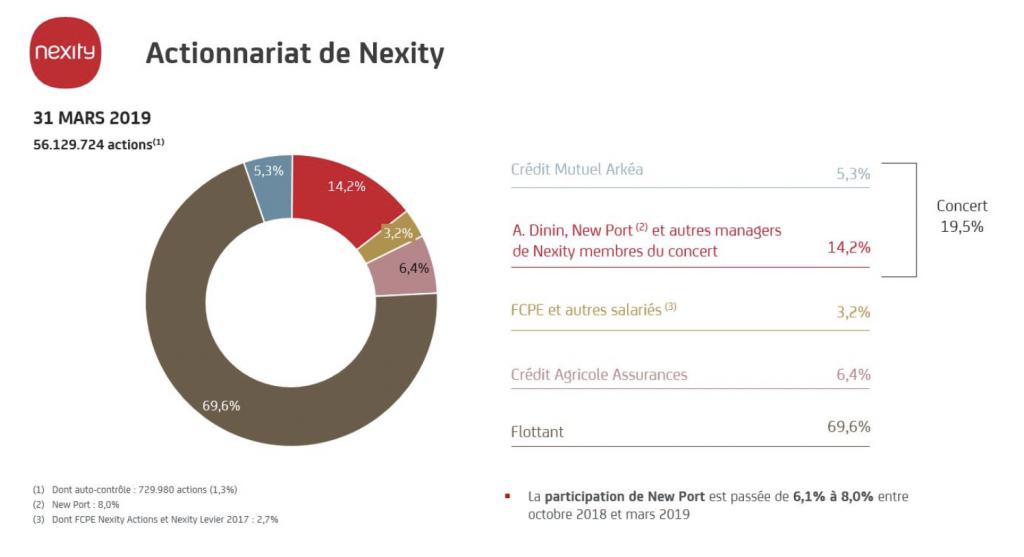 Immobilier : Nexity annonce une nouvelle répartition des missions de ses dirigeants