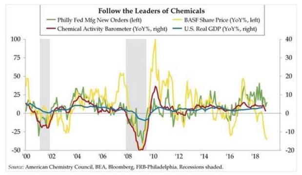 Le secteur de la chimie annonce-t-il un futur ralentissement économique ?