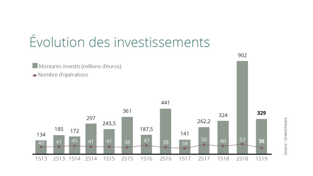 Capital-investissement : comment financer la transition énergétique et environnementale ?