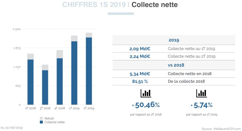 SCPI de rendement : plus de 4 milliards d'euros de collecte au 1er semestre