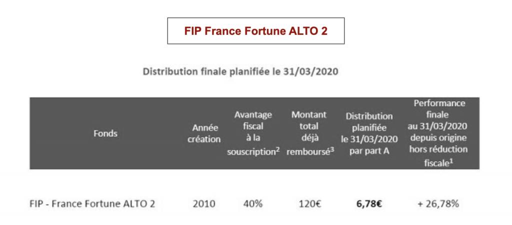 Eiffel Investment Group annonce liquide du FIP France Fortune ALTO 2