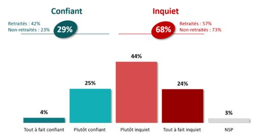 Retraite : près de 7 Français sur 10 sont inquiets, selon une étude