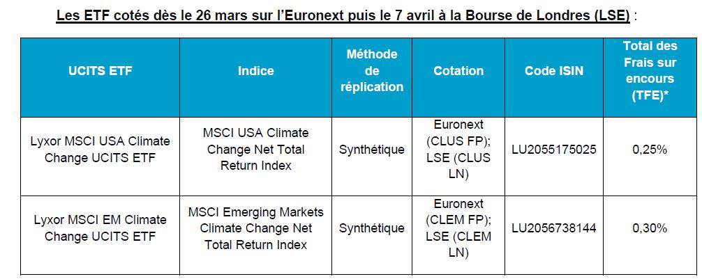 ETF : Lyxor lance le premier écosystème dédié à la transition climatique