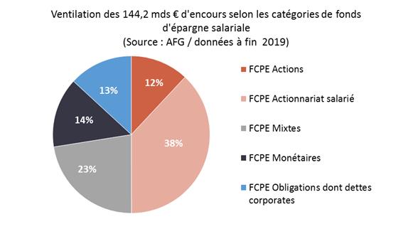Epargne retraite : 264 000 entreprises ont un PERCO ou un PER d'entreprise Collectif, selon l'AFG