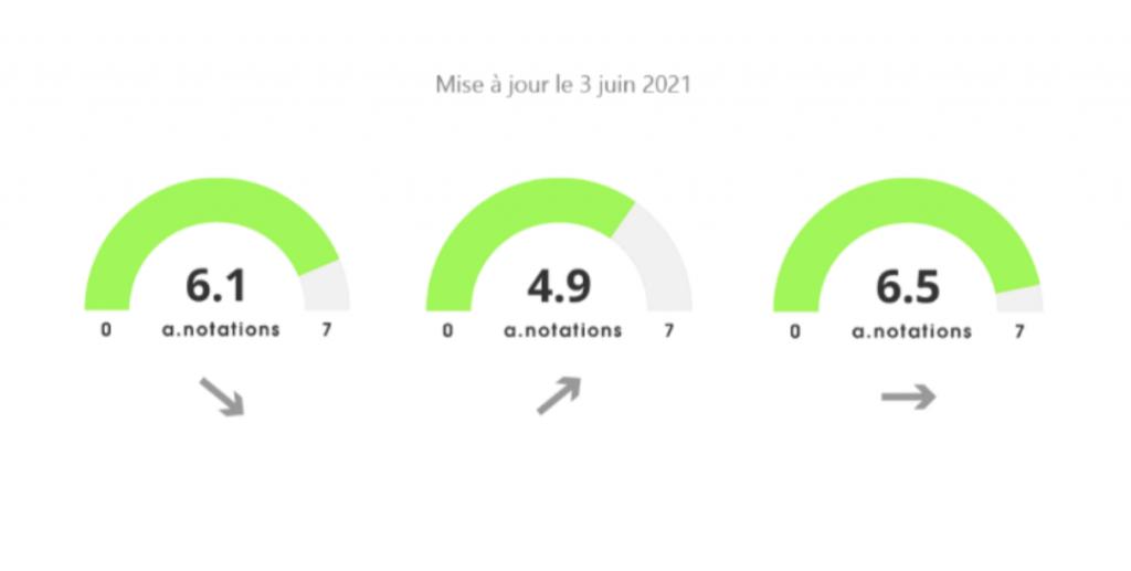 Les A-Notations, par Anacofi Services : Keren Finance
