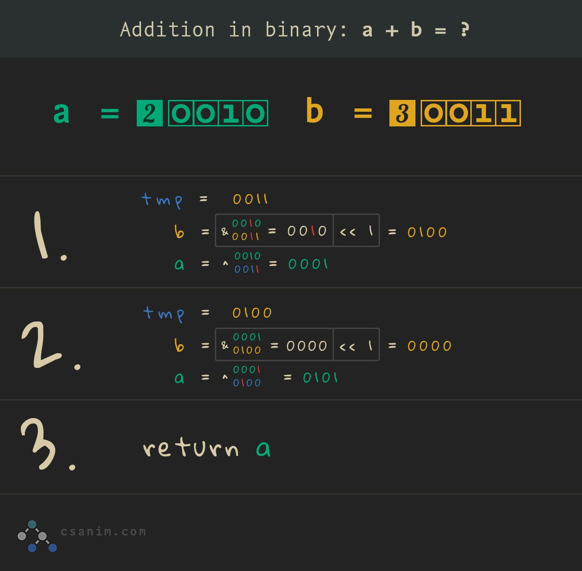 binary_addition.jpg