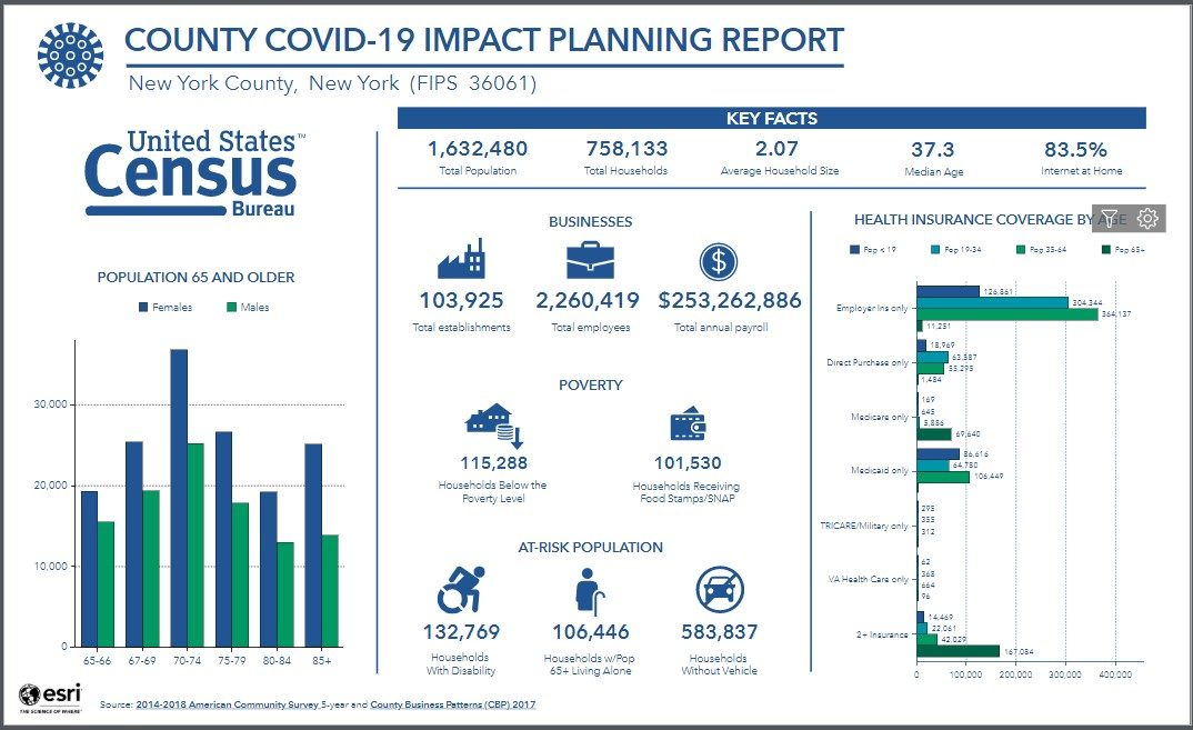 Interactive Dashboards, Maps, Indicators Provide Demographic and Economic Data During COVID-19