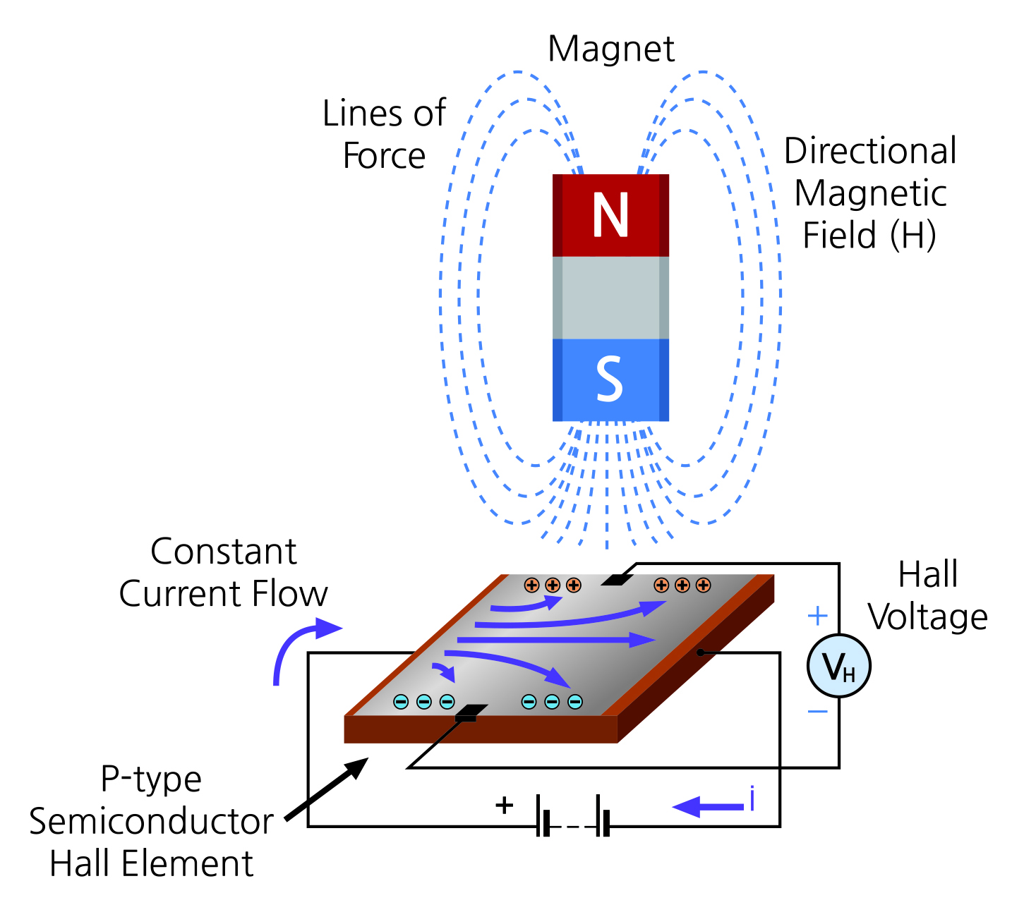 Chapter 2] 2-11  Detecting Magnetics with a Hall Sensor