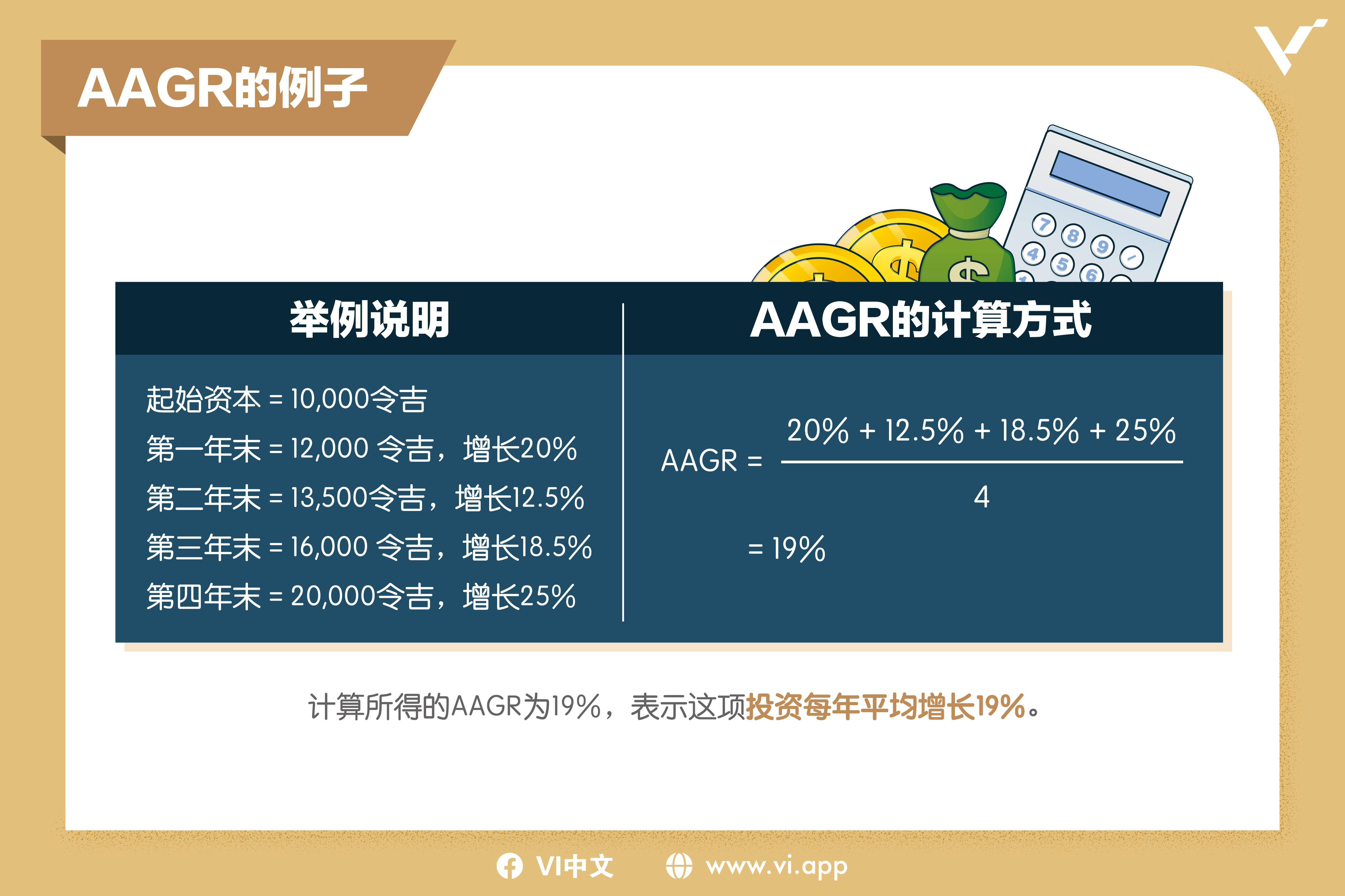 AAGR的例子