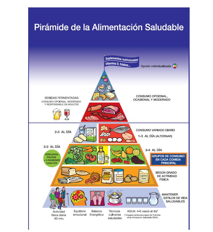 Descubre todos los secretos de la nueva pirámide alimenticia