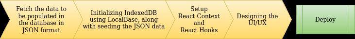 1_450_dsa_tracker_sequence_diagram