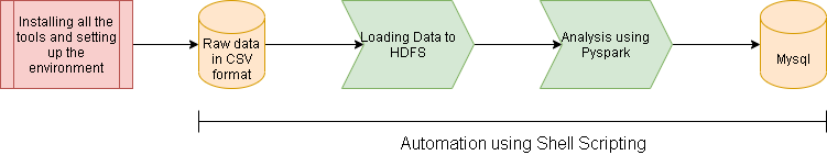 data_analysis_project_flow