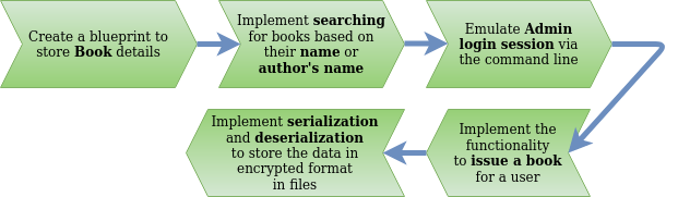 library_management_system_sequence_diagram