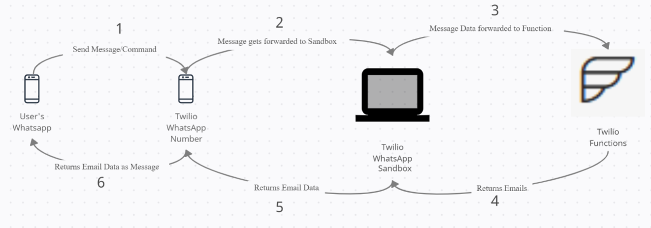 email-alerts-on-whatsapp-sequence-diagram