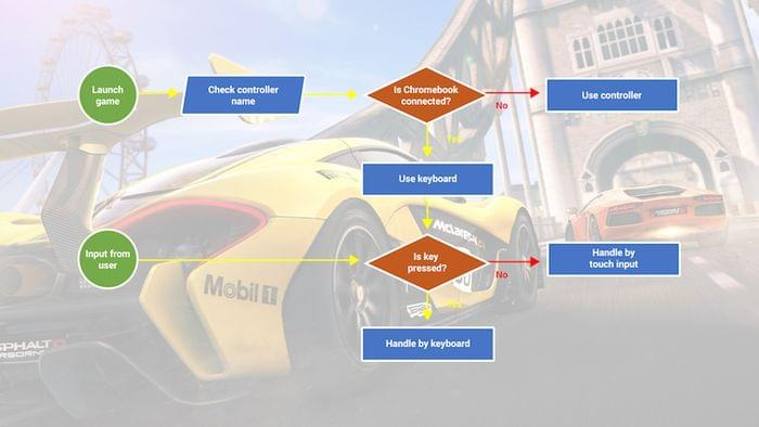 Control logic diagram for Asphalt 8.