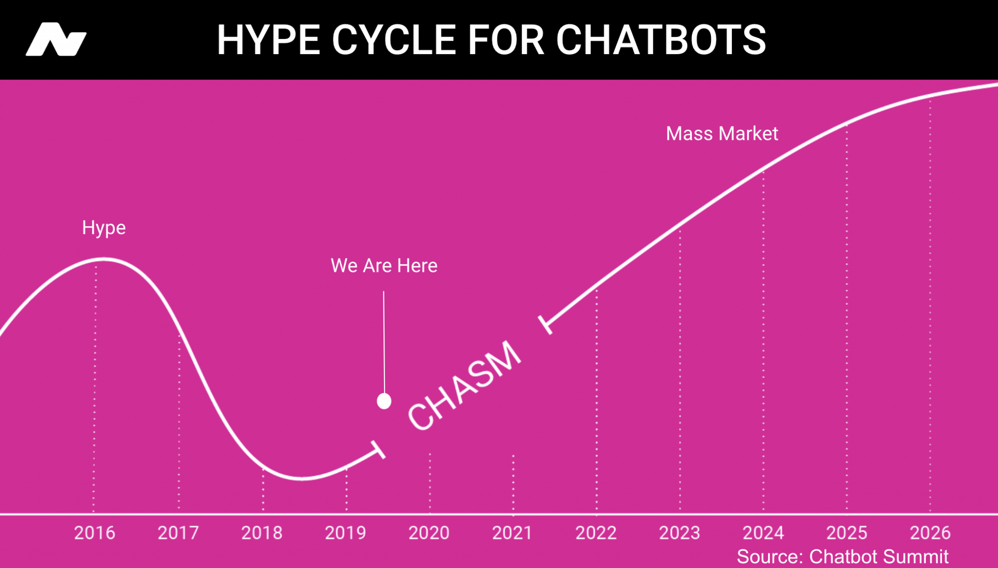 Hype cycle for chatbots