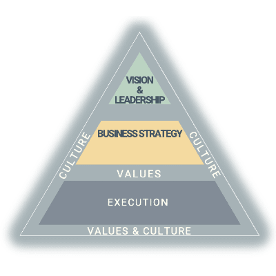 Vision to Execution Pyramid