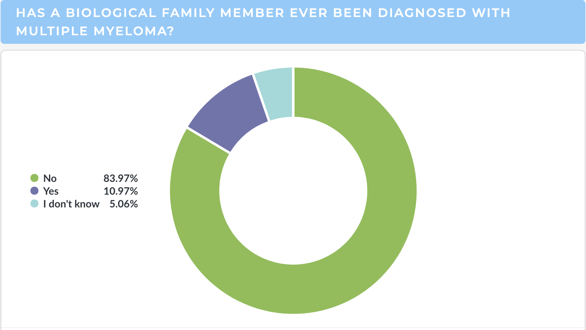 Myeloma Family Report