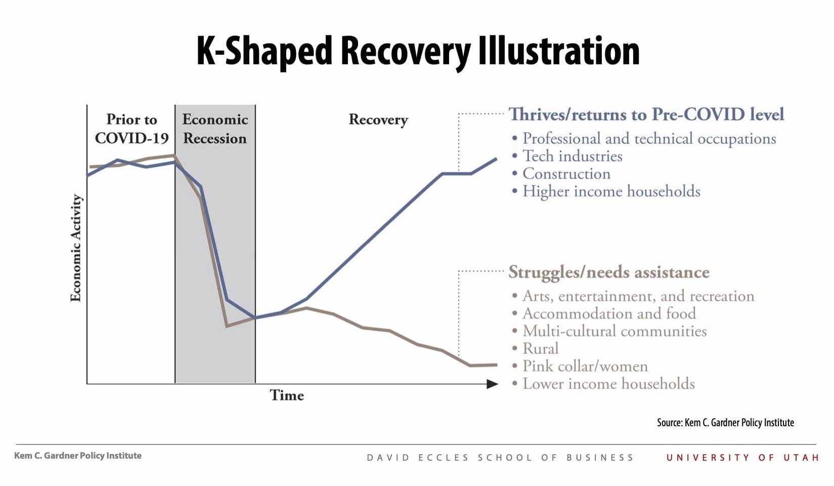 Utah's K Shaped Recovery