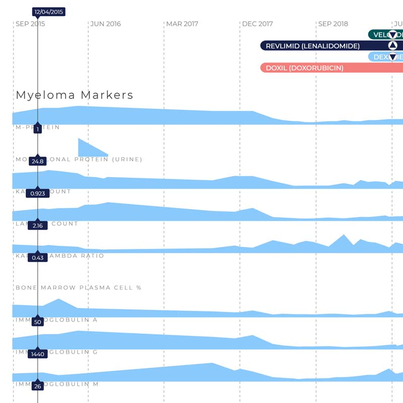 Tracking your Myeloma with HealthTree Cure Hub: Part 1