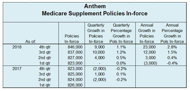 Anthem Medicare Supplement Enrollment Increases 9,000 in ...