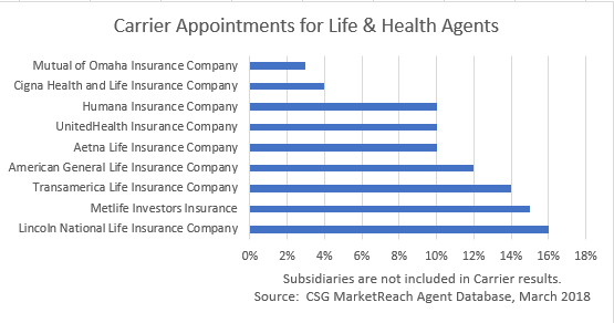 MarketReach™ Agent Database: State and Carrier Appointments