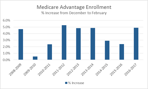 Med Adv Enrollment Increase Chart
