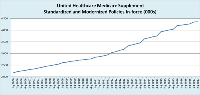 United Healthcare Medicare Supplement >> Unitedhealthcare Medicare Supplement Growth Continues To