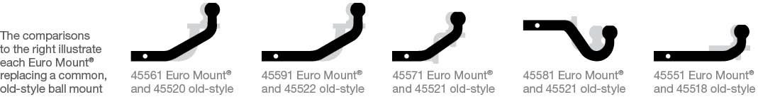CURT Euro Mount Comparisons