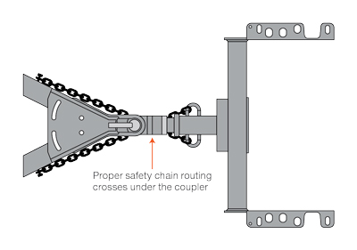 CURT Safety Chain Diagram