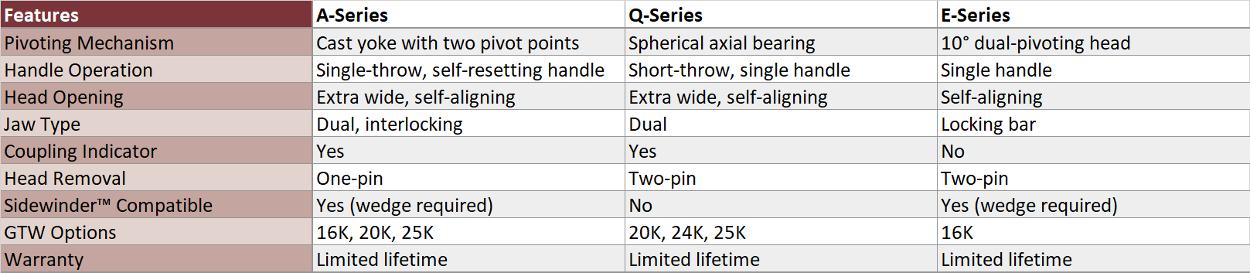 CURT 5th wheel hitch comparison table