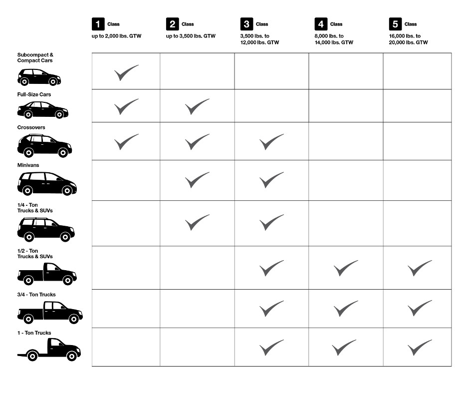 Best Trailer Hitch Class by Vehicle Chart