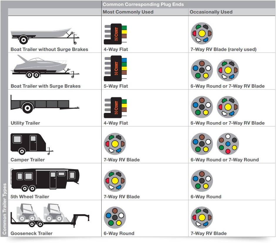 How to Install Trailer Wiring | Color Coded Diagrams ...  Way Trailer Plug Wiring Diagram For Vehicle on