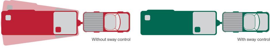 Trailer sway control diagram