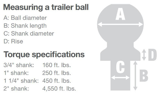 A guide to diy trailer hitch installation if your ball mount does not come with a trailer ball already attached you will need to install one trailer balls are very simple to attach publicscrutiny Choice Image