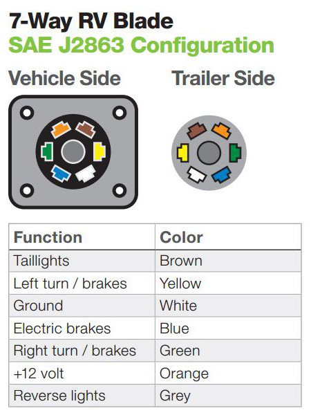 the ins and outs of vehicle and trailer wiring 7 round trailer wiring diagram vehicle plugs and sockets trailer plug and sockets
