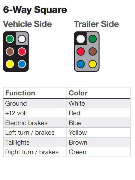 the ins and outs of vehicle and trailer wiring Trailer Harness Diagram