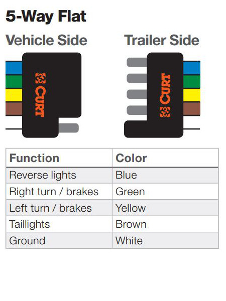 5 Flat Wire Diagram - Schematics Online Trailer Wiring Colors on
