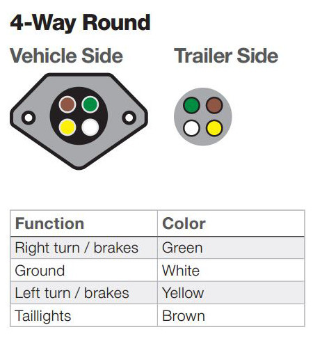4-way round trailer wiring connector functions