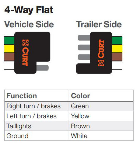 4-way flat trailer wiring connector functions