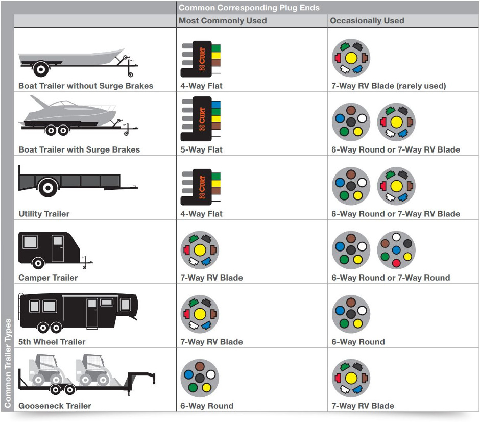 trailer wiring wiring diagrams and schematics trailer wiring diagrams and schematics