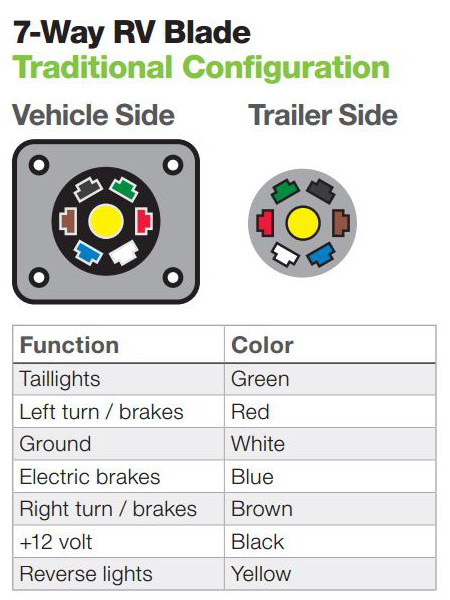 traditional 7-way rv blade wiring functions