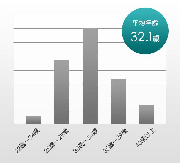 Web&広告プランニング講座の受講生の年齢分布図、平均年齢32.1歳