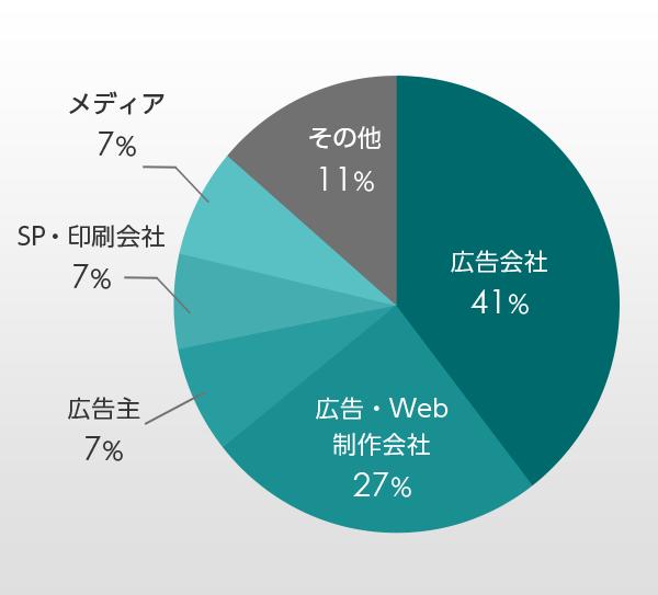Web&広告プランニング講座受講生の職種割合