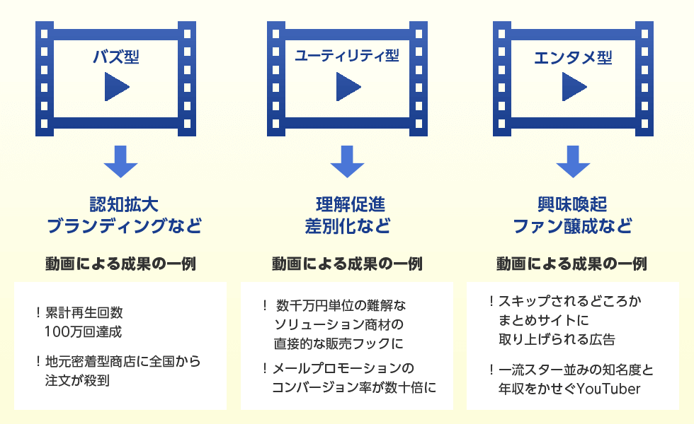 Web動画の累計、バズ型、ユーティリティ型、エンタメ型