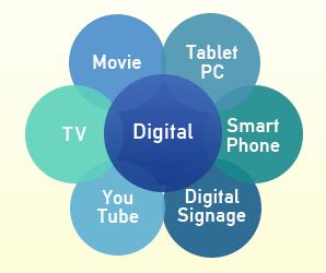 Web動画を配信する媒体は、YouTube、TV、Tablet、PC、SmartPhoneなど様々